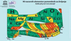 periodni-sistem